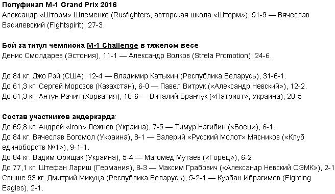 M 1 Challenge 64 Шлеменко — Василевский: время начала, анонс, на каком канале покажут бойцовский вечер в Москве 19 февраля